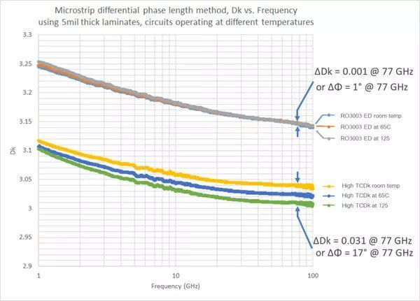 实际电路中RO3003TM材料与高TCDk材料的性能比较