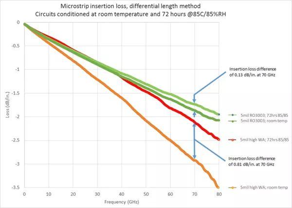 实际50Ω微带电路中RO3003TM材料与高吸水率材料的性能比较