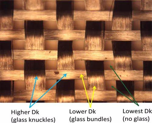 玻璃布纤维相互交叠形成的不同Dk值