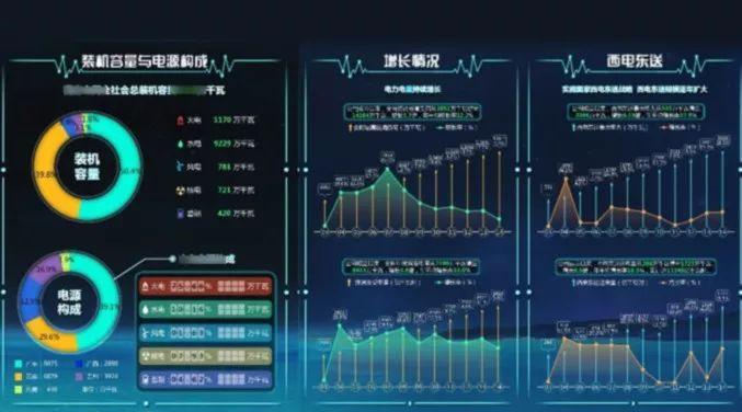 论文:智能电网调度可视化系统的设计及实现