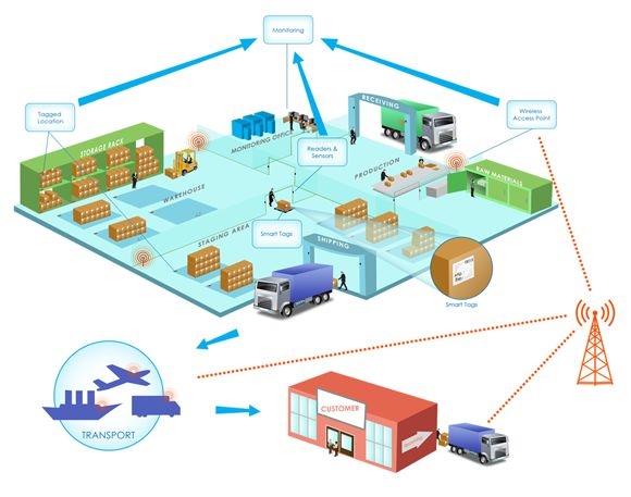 Image result for IoT logistics
