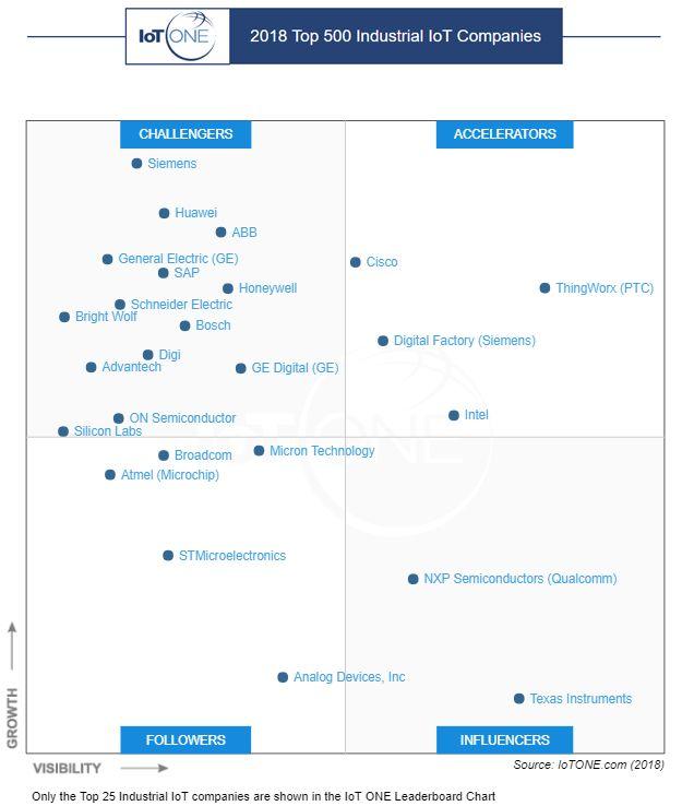 IoT ONE工业物联网500强发布