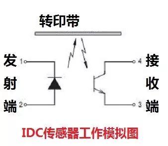 柯美秘籍 | IDC传感器(下):调整值