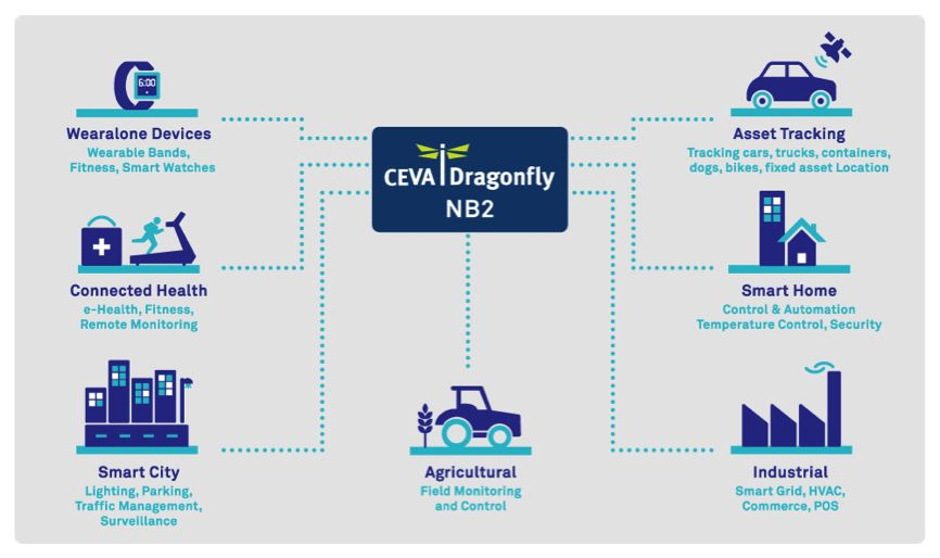 Dragonfly-NB2:让您可以在物联网设备中拥有所有功能
