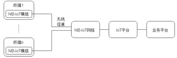 通信技术,NB-IoT为什么这么强
