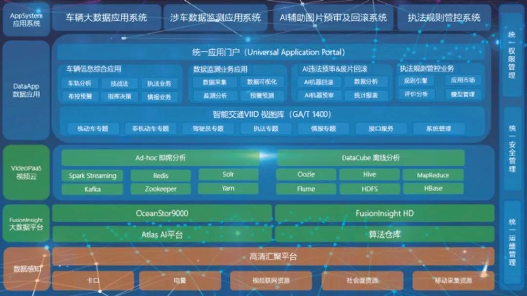 华尊智能交通—AI辅助执法综合平台