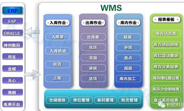 积硕局域智能物流:智能箱式立库仓储篇