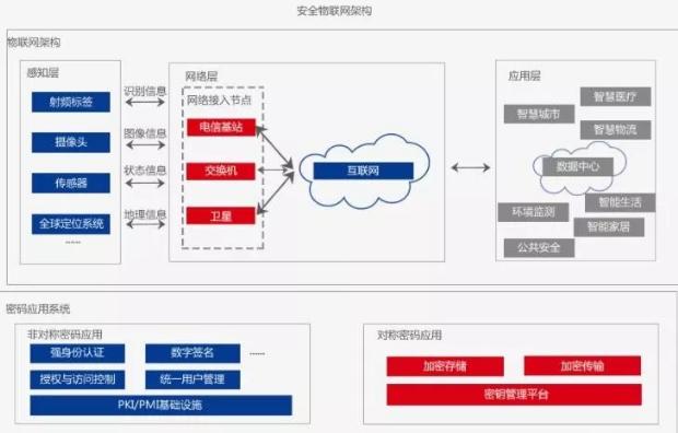 【ISC2018方案介绍】吉大正元为物联网安全保驾护航