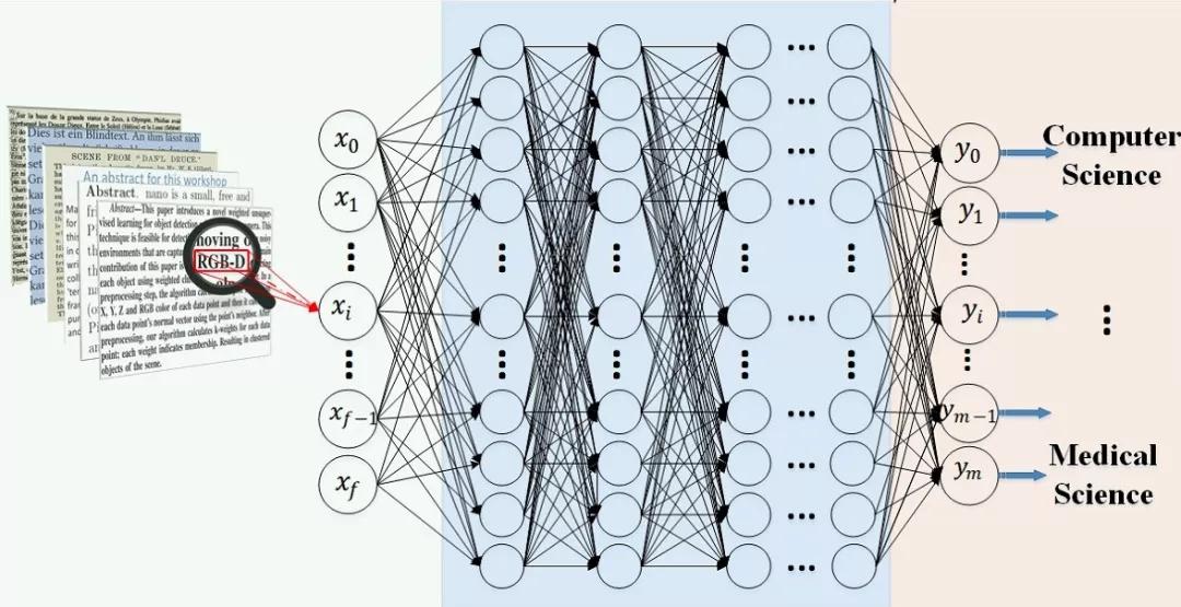 人工智能影响下的医疗服务:数据通信与模式化需求