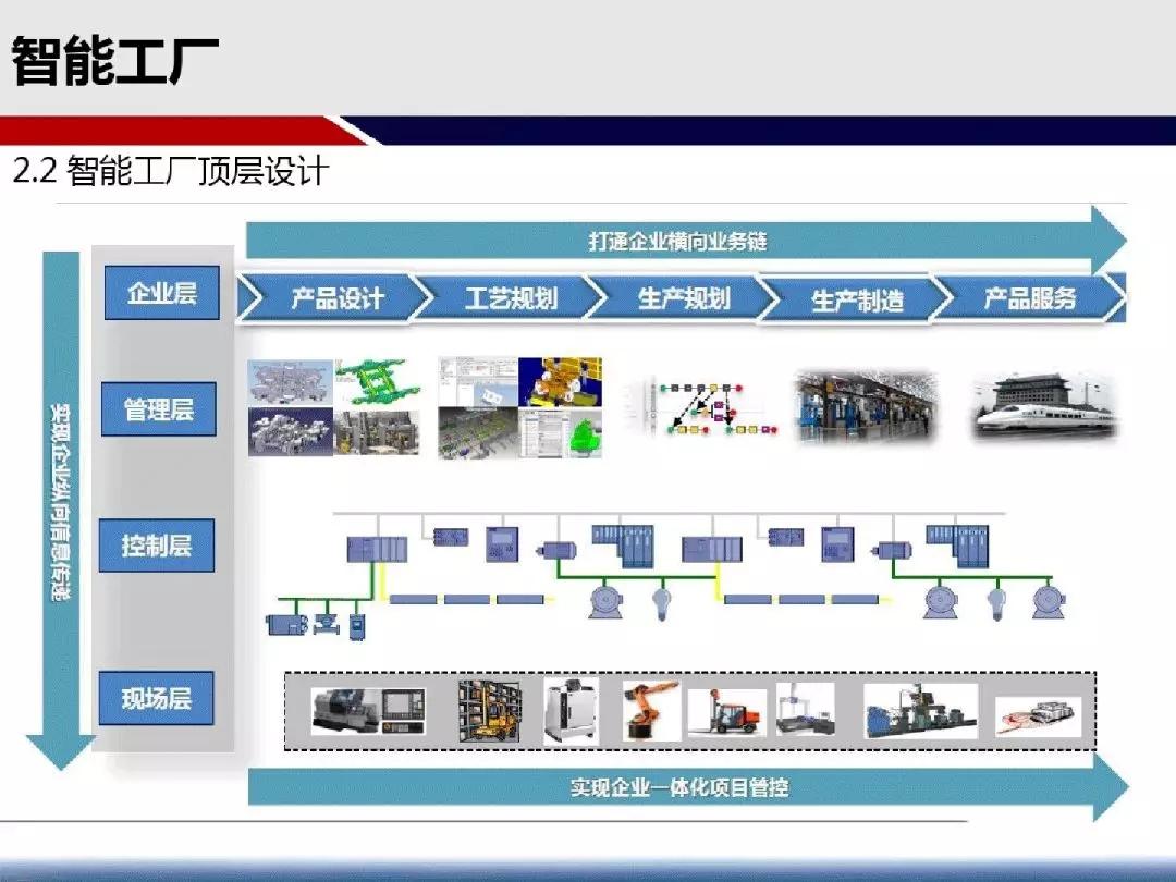 65张ppt方案图,智能工厂要怎么建?