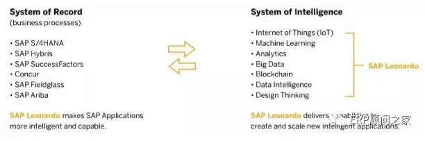SAP Leonardo物联网平台介绍