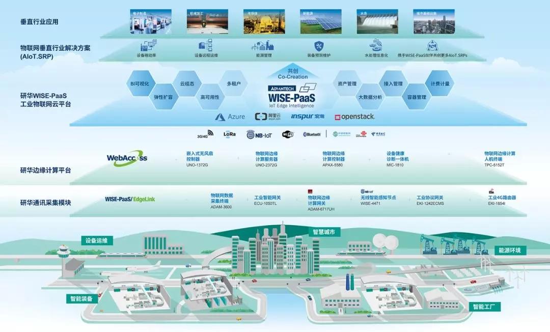 研华工业物联网产业架构全解析