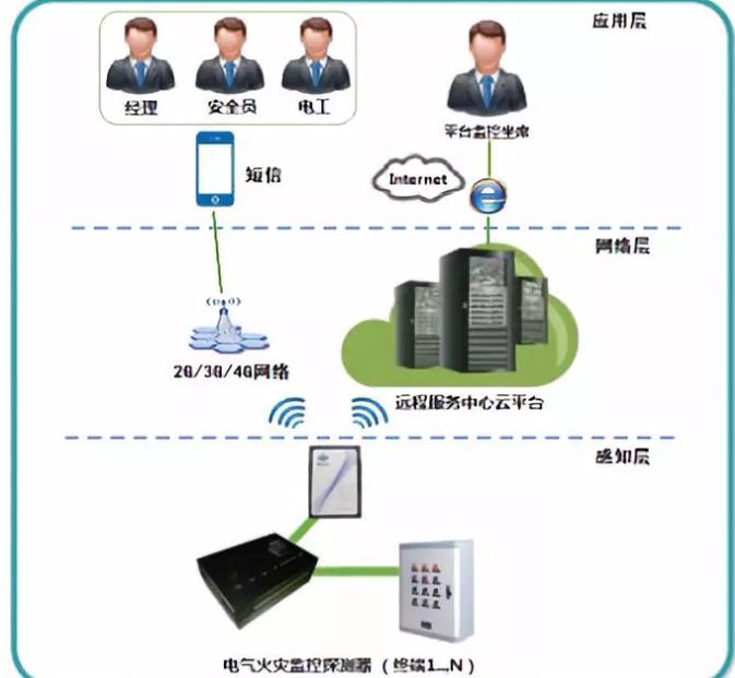 物联网应用--电气安全云监控系统