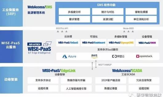 研华物联网共创峰会揭秘   IoT创新应用-智能工厂篇