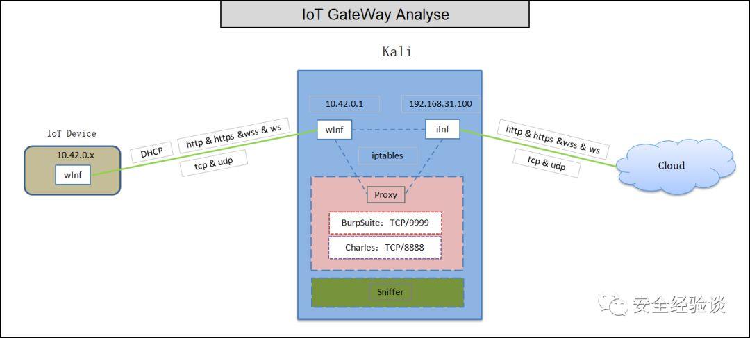 IoT安全测试之测试环境说明