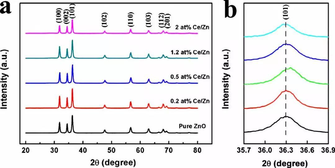 Ce掺杂通过调整氧种类比例,提高了ZnO气体传感器的传感性能