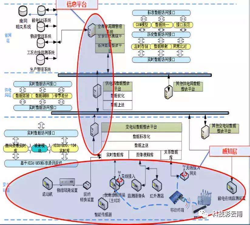 输变电设备物联网关键技术与应用