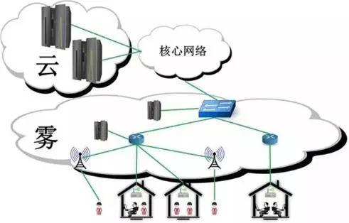 飞天2.0:物联网时代的新型云计算操作系统