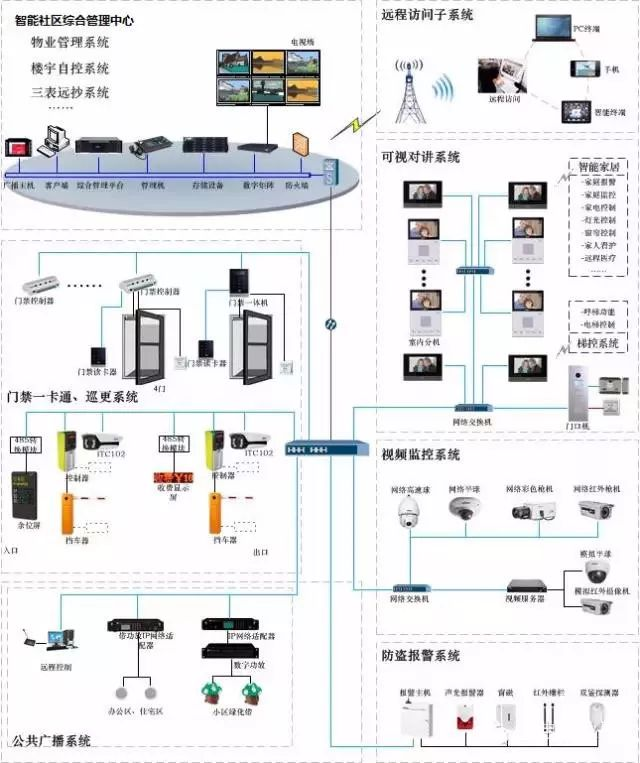社区智能安防系统方案图