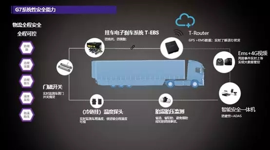 石油化工动真格,G7物联网技术成为安全应急提升必然选择!