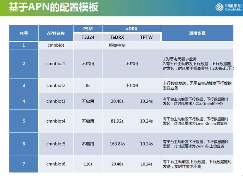 中国移动NB-IoT 领衔万物互联