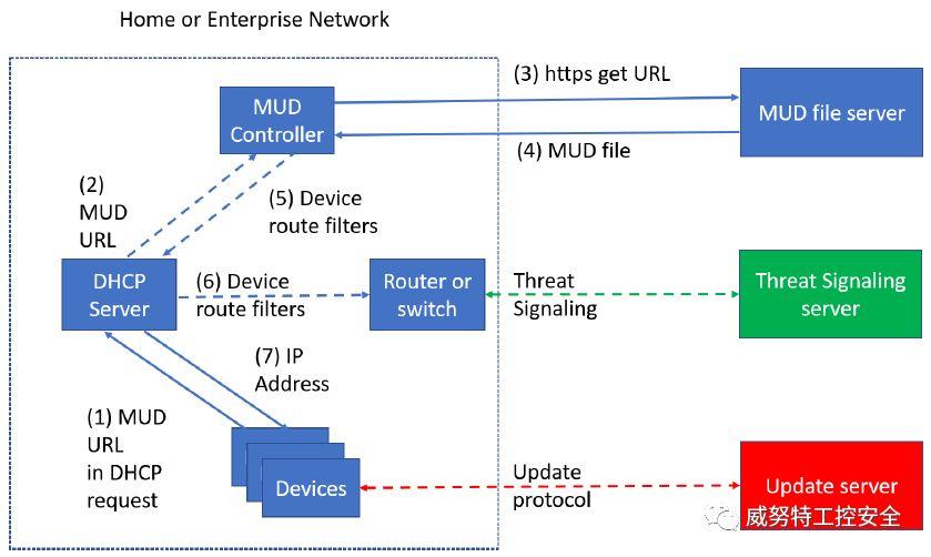 技术分享 | 减轻基于物联网的分布式拒绝服务(DDoS)