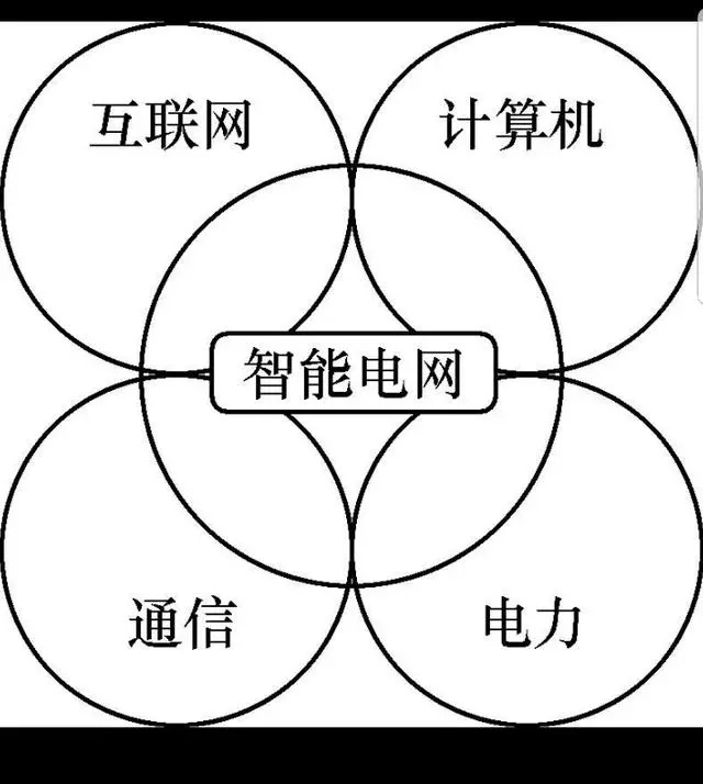三张图告诉你什么是'智能电网'
