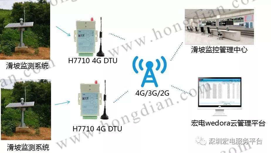 宏电滑坡在线智慧监测物联网方案