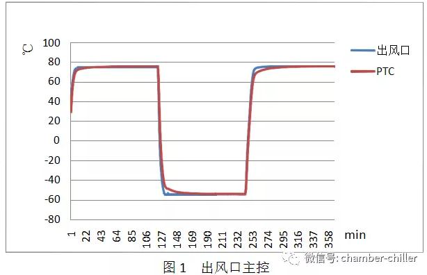 快速温度变化湿热试验箱温度传感器控温功能介绍