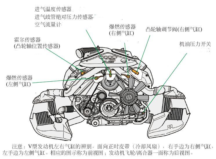 汽车主要传感器的安装位置