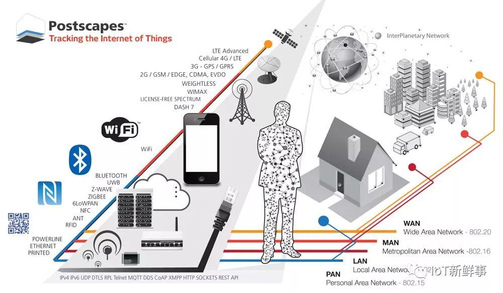 物联网技术有哪些?