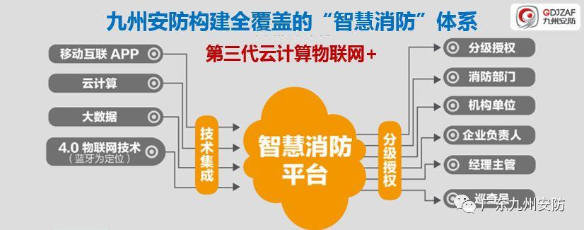 九州安防-智能消防巡查大数据平台