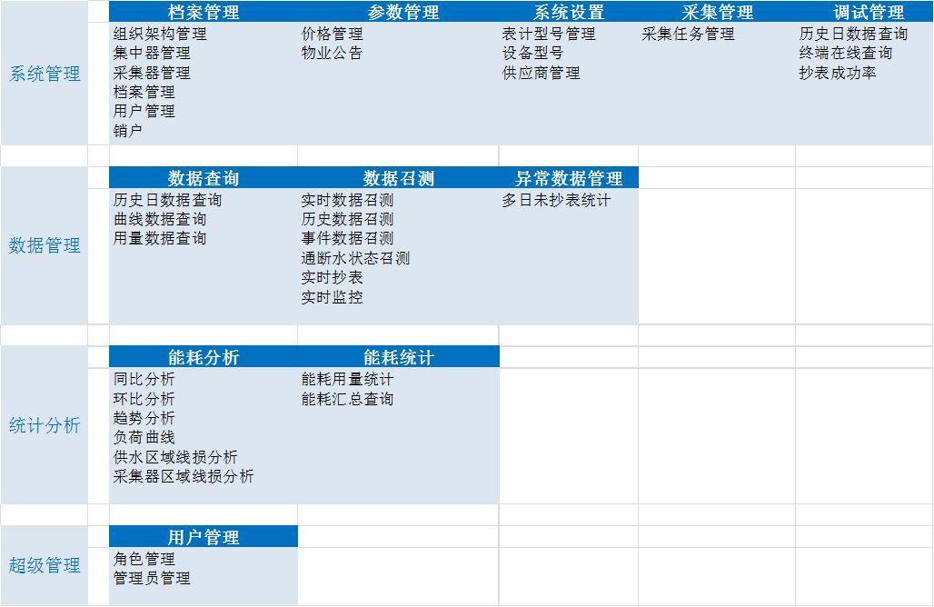 无锡淘金科技智能抄表系统
