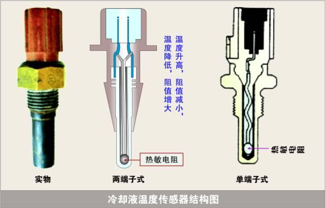 常见车系水温传感器标准数值参考大全
