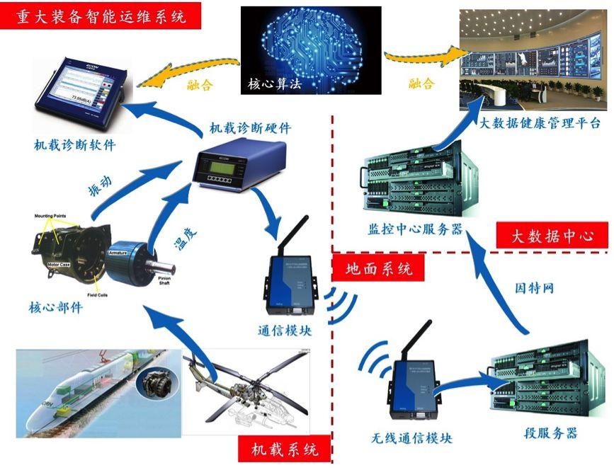 重大装备智能运维系统