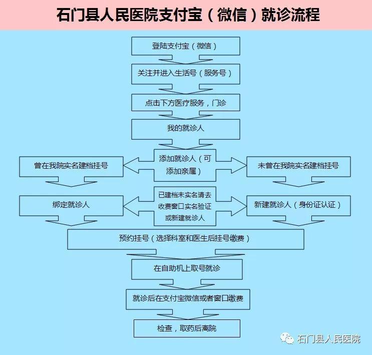 石门县人民医院智慧医疗:网上挂号,缴费,预约教程