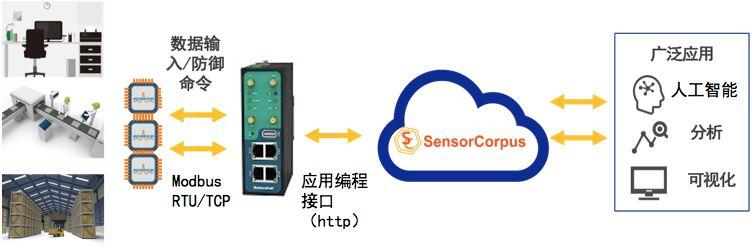 物联网平台SensorCorpus携手鲁邦通开发物联网解决方案
