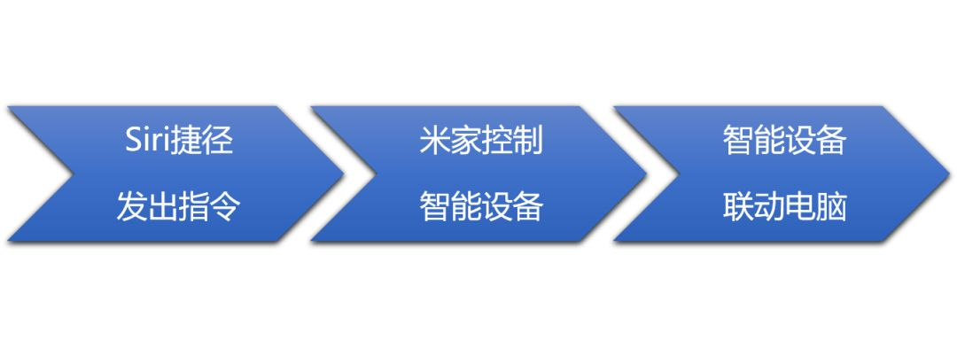 用Sii捷径控制米家智能插座实现台式电脑自动远程开机