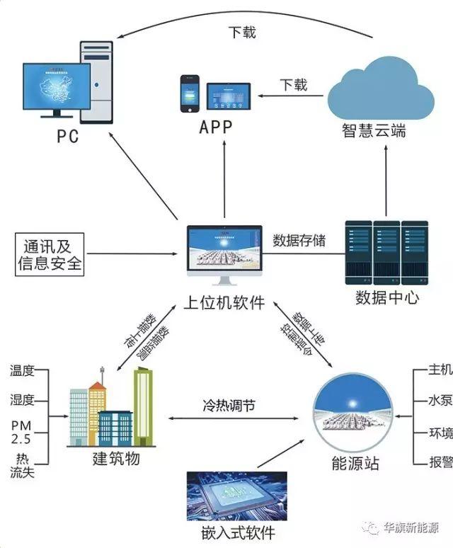 智慧能源运维管控云平台对清洁能源供暖每个环节实时监控