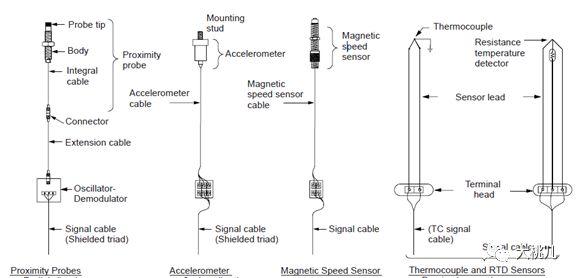 机械设备状态监测:传感器