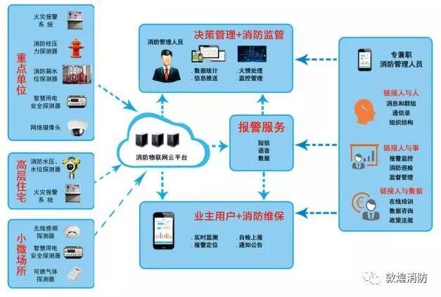 【敦煌市消防大队】积极推进物联网监测系统安装工作