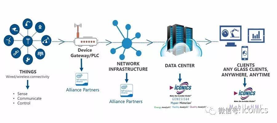 ICONICS发布IoTWorX云管理最新解决方案
