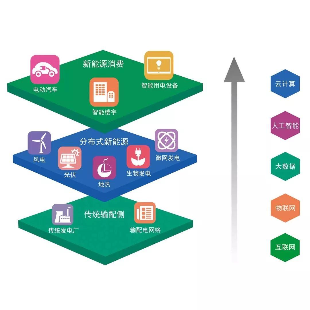 Hi-SEMP智慧能源管理云平台介绍