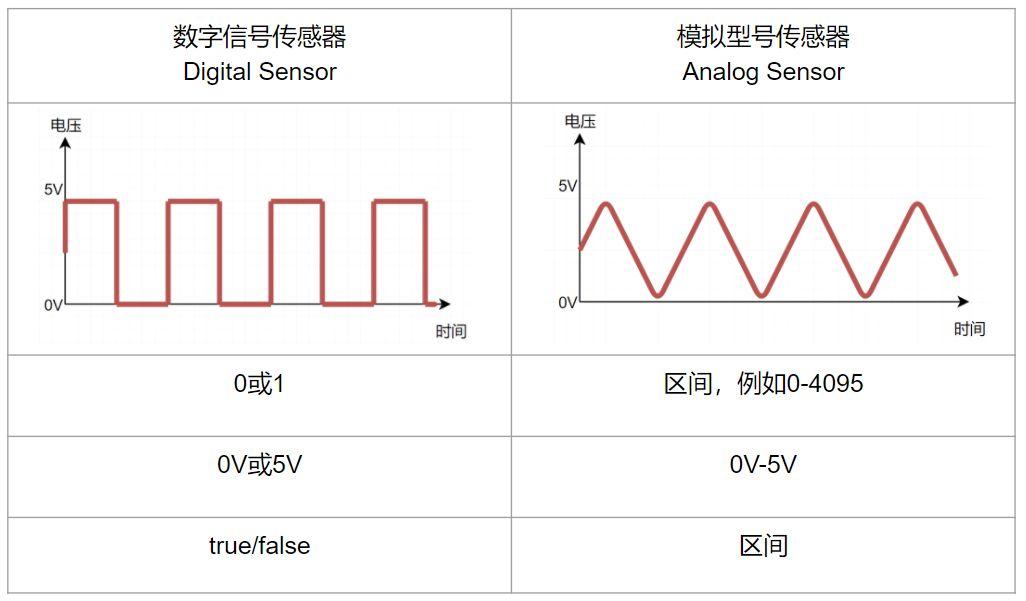 传感器与编程(三)