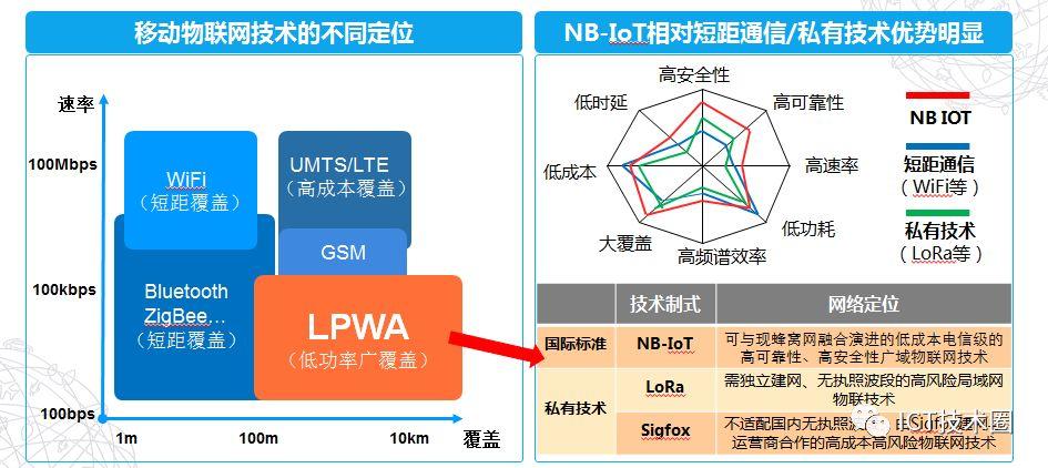 NB-IoT 网络规划介绍