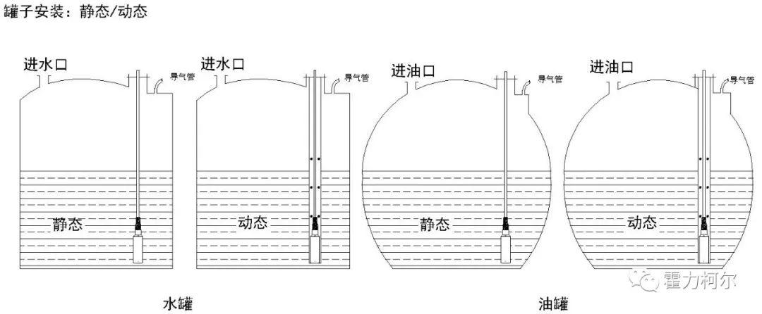 投入式#00液位传感器在安装使用时需要注意的问题