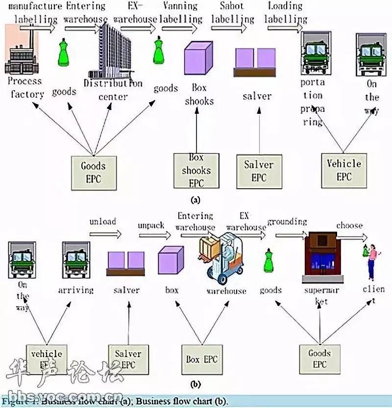 信息技术:物联网可以有多发达?