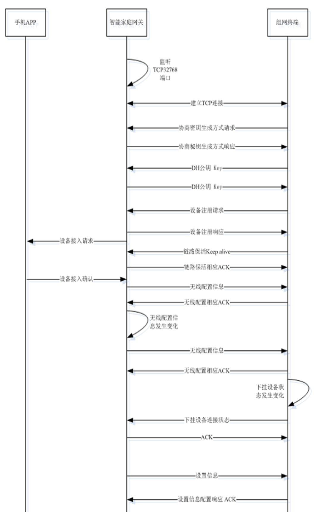 中国电信E-Link 智能路由器安装配置教程、常见问题解决方案