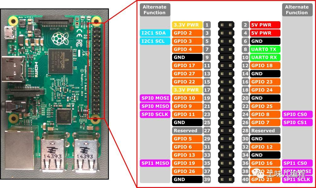 .NET Core IoT 入门指南:(二)GPIO 的使用