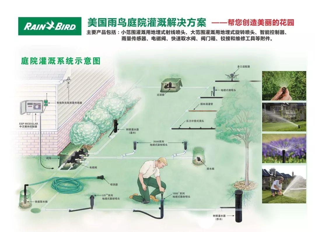 美国雨鸟庭院灌溉系统介绍